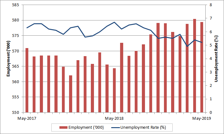 Saskatchewan monthly employment and unemployment rate. The data table for this graph is located below
