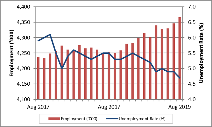 Monthly employment and unemployment rate. The data table for this graph is located below