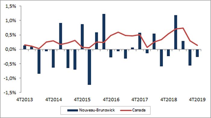 Croissance trimestrielle de l'emploi, Nouveau-Brunswick. La table de données pour cette image se trouve ci-dessous