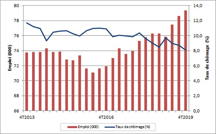 Emploi et taux de chômage trimestriel, Île-du-Prince-Édouard. La table de données pour cette image se trouve ci-dessous