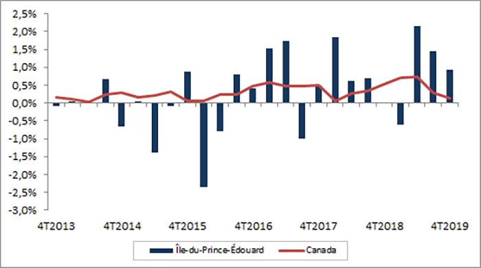Croissance trimestrielle de l'emploi, Île-du-Prince-Édouard. La table de données pour cette image se trouve ci-dessous