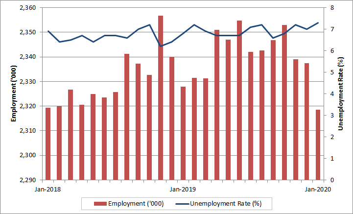 Alberta monthly employment and unemployment rate. The data table for this graph is located below