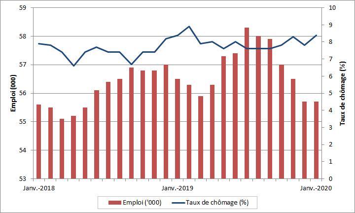 Emploi et taux de chômage mensuel, Territoires du Nord-Ouest, Nunavut et Yukon. La table de données pour cette image se trouve ci-dessous.