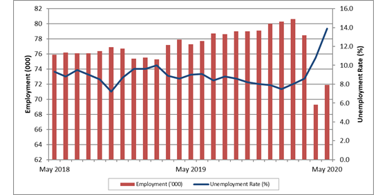 Prince Edward Island monthly employment and unemployment rate