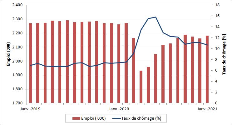 Emploi et taux de chômage mensuel, Alberta. La table de données pour cette image se trouve ci-dessous