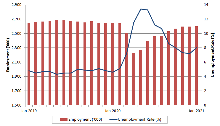 British Columbia monthly employment and unemployment rate. The data table for this graph is located below