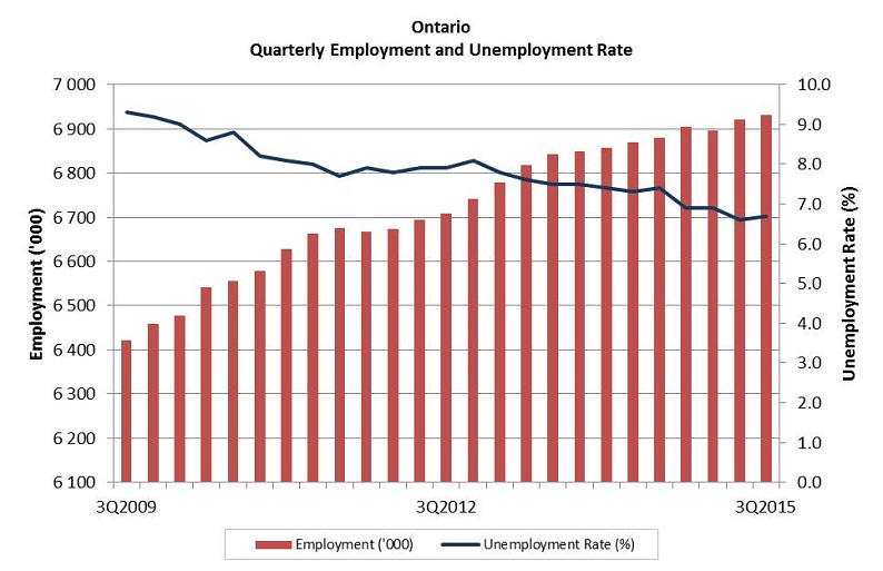 Ontario monthly employment and unemployment rate. The data table for this graph is located below