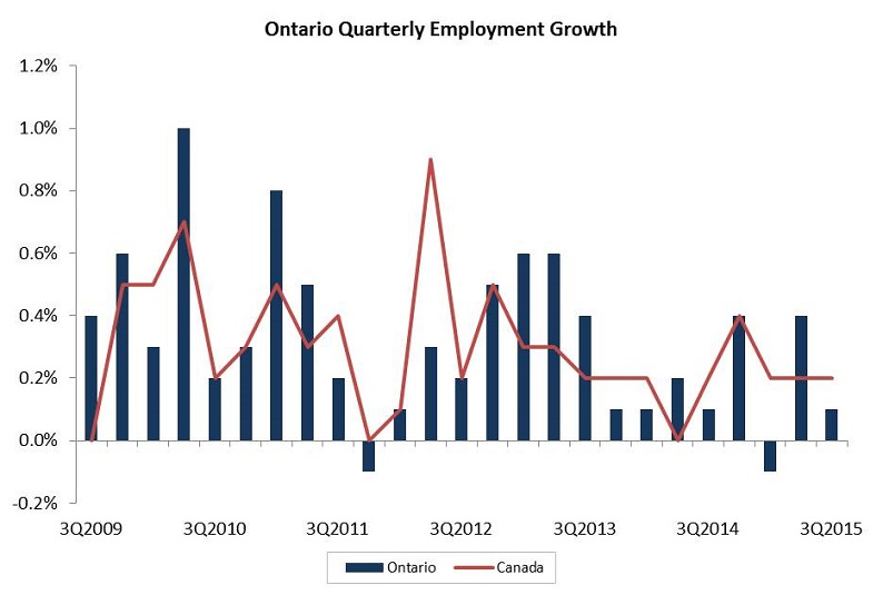 Ontario Quarterly Employment Growth