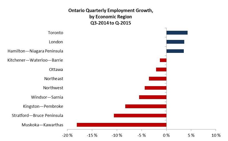 Ontario Quarterly Employment Growth, by Economic Region Q3-2014 to Q3-2015