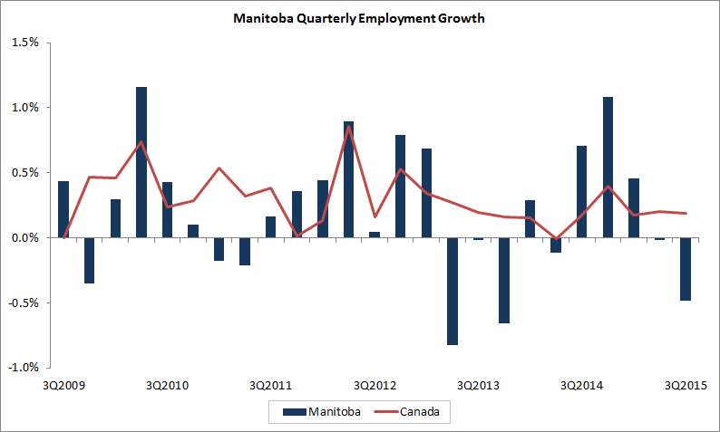 Manitoba quarterly employment growth. The data table for this graph is located below