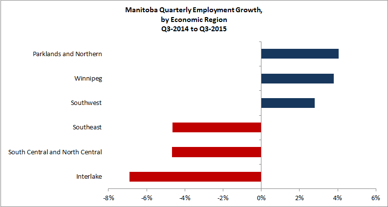 Manitoba quarterly employment growth, by economic reqion Q2-2014 to Q2-2015. The data table for this graph is located below