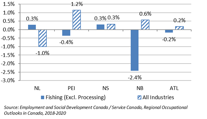 Figure 1:  Projected Average Annual Employment Growth Rate (%), Atlantic Provinces, 2018-2020