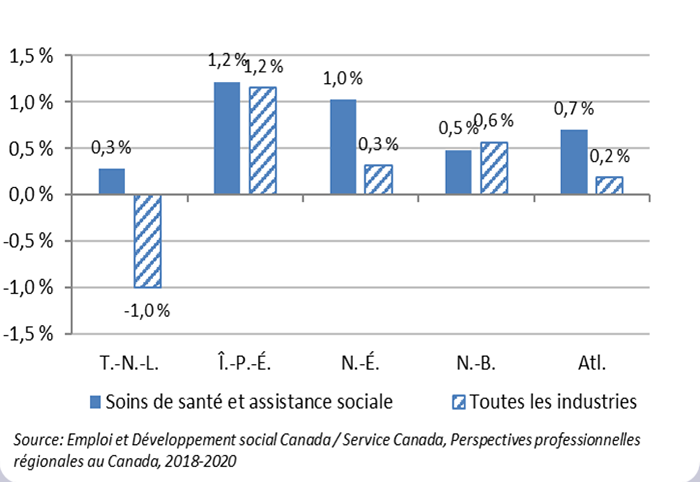 Figure 1: Prévisions du taux de croissance annuel moyen de l'emploi (%), provinces de l'Atlantique, 2018-2020