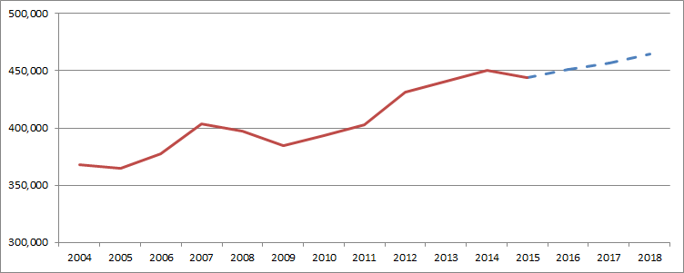 Figure 1: Employment in Accommodation and Food Services, Ontario, 2004-2018F
