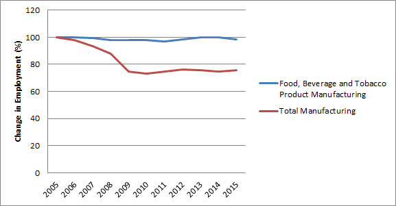 Figure 1: Employment Growth In FBT Processing Versus Total Manufacturing In  ...