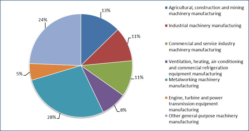 Machinery Manufacturing: Ontario 2017-2019 - Job Bank
