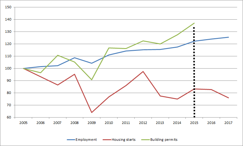 Chart 1: Change In Ontario Construction Employment, Housing Starts,  Building Permits, ...