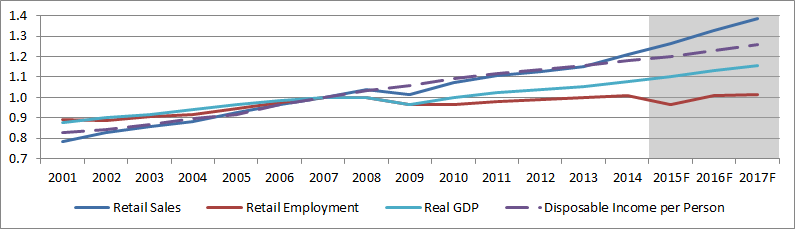 Figure 1: Indexed Ontario retail sales, retail    employment, real GDP, and disposable income
