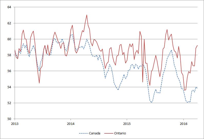 Figure 2: Consumer confidence in Ontario    and Canada