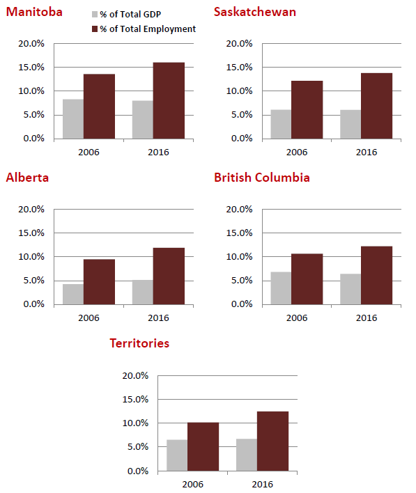 Health Care and Social Assistance Provincial/Territorial % Share of Employment and GDP, 2006 vs. 2016 - The data table for this figure is located below