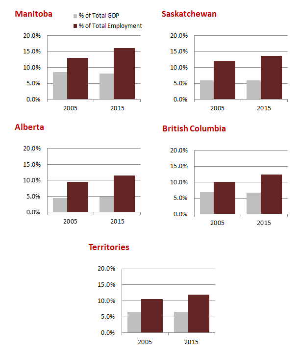 Health Care and Social Assistance Provincial/Territorial % Share of Employment and GDP, 2005 vs. 2015 - The data table for this figure is located below